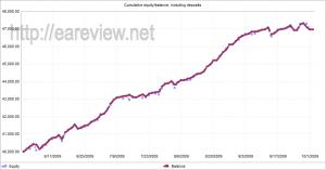 FAPTurbo scalper strategy merged results 2009.06-2009.10