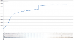 FAP Turbo real account balance graph, generated with Microsoft Excel